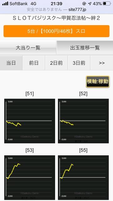 設定5 グラフ 絆2