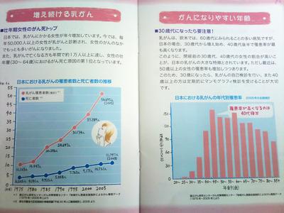 乳がんデータ