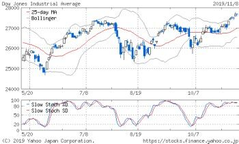 NYDOW