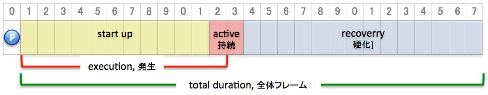 Diagram 2-1