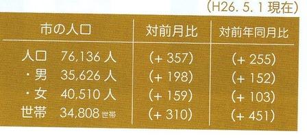 2014年(平成26年)5月1日姶良市人口
