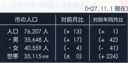平成27年11月1日姶良市の人口