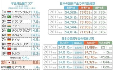 ニッポン世界で何番目 年金見込額ランキング