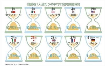 ニッポン世界で何番目 労働時間ランキング 2014年