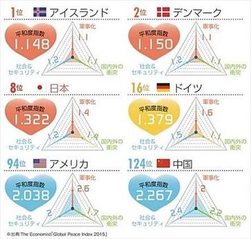 ニッポン世界で何番目 平和な国ランキング