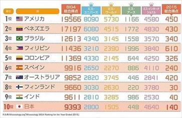 ニッポン世界で何番目 美人度ランキング