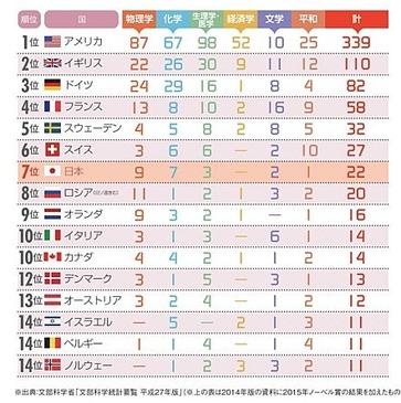 ニッポン世界で何番目 ノーベル賞受賞者ランキング 2015年