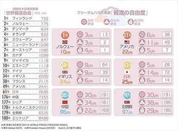 ニッポン世界で何番目 世界報道の自由ランキング 2015年