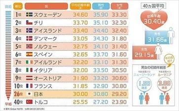 ニッポン世界で何番目 晩婚の国ランキング