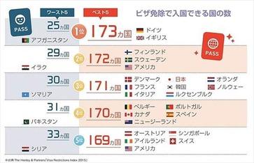ニッポン世界で何番目 パスポート自由度ランキング