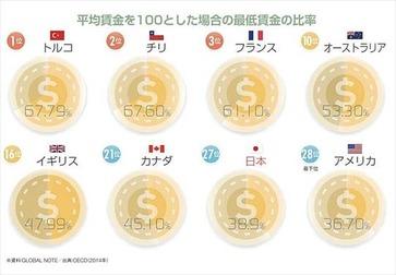 ニッポン世界で何番目 最低賃金ランキング 2014年