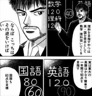 ドラゴン桜1巻 東大入試の攻略法2