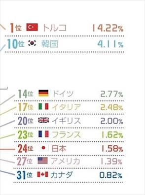 ニッポン世界で何番目 製造業の給与伸び率ランキング 2015年