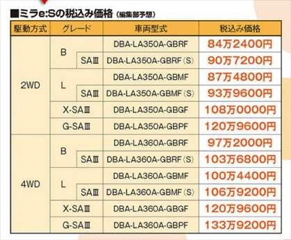 ミライース フルモデルチェンジ 価格情報 マガジンX6月号2