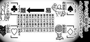 今際の国のアリス8巻 難易度と出目の説明