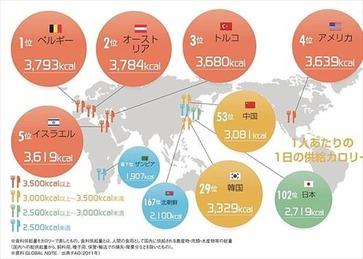 ニッポン世界で何番目 供給カロリーランキング 2011年