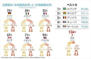 ニッポン世界で何番目 女性議員の比率ランキング