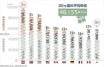 ニッポン世界で何番目 平均年収ランキング 2014年