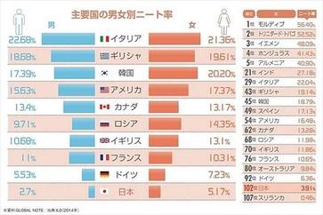 ニッポン世界で何番目 ニート率ランキング 2014年