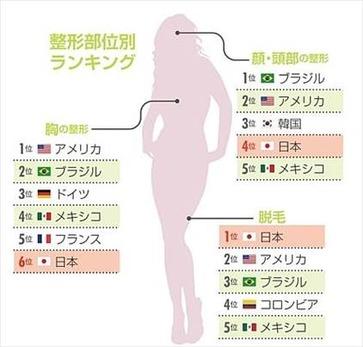 ニッポン世界で何番目 整形大国ランキング 2014年2