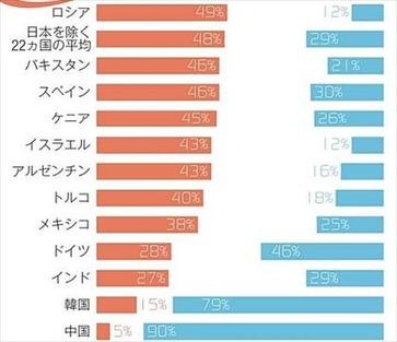 ニッポン世界で何番目 日本好き嫌いランキング