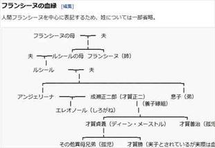 からくりサーカス・フランシーヌの系譜Wikipedia