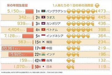 ニッポン世界で何番目 コメの消費量ランキング