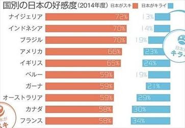 ニッポン世界で何番目 日本好き嫌いランキング2