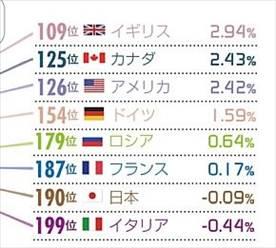 ニッポン世界で何番目 GDP伸び率ランキング 2014年