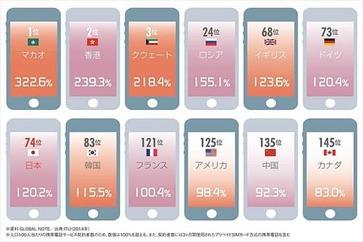 ニッポン世界で何番目 携帯電話普及率ランキング 2014年