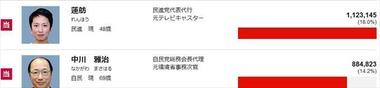 2016年 参議院選挙 東京都の結果1