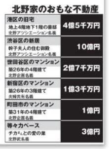 北野武の総資産がヤバイwwwFLASH8月16・23日号