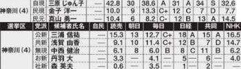 2016参院選 神奈川 予想情勢当落
