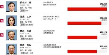 2016年 参議院選挙 北海道の結果