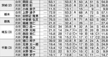 2016参院選 関東 予想情勢当落