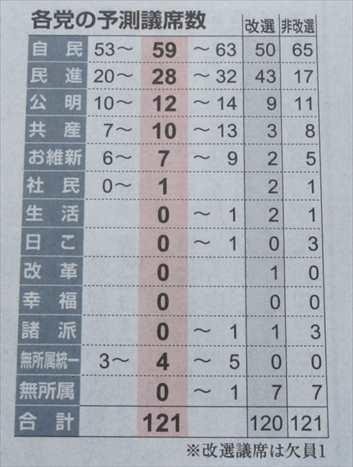 2016年 参院選 各党の予想獲得議席 産経新聞7月5日2