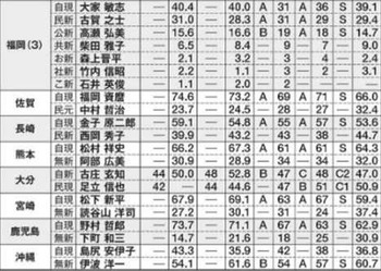 2016参院選 沖縄 予想情勢当落