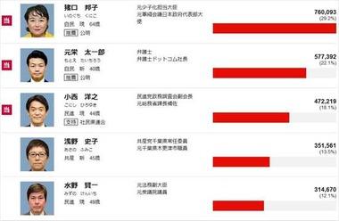 2016年 参議院選挙 千葉県の結果
