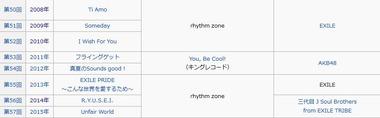 レコード大賞 歴代受賞曲