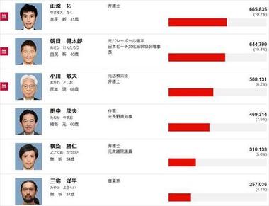 2016年 参議院選挙 東京都の結果2