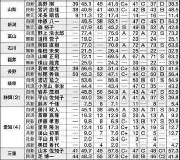 2016参院選 中部東海 予想情勢当落