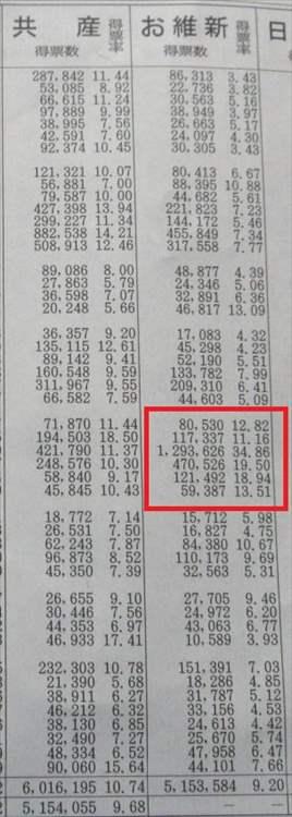 2016 参議院選挙 維新 比例票 得票率と得票数 大阪