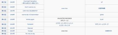 レコード大賞 歴代受賞曲2