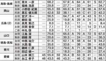 2016参院選 中国四国 予想情勢当落