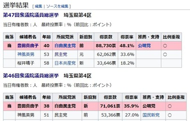 埼玉4区 選挙結果 wikipedia 豊田真由子