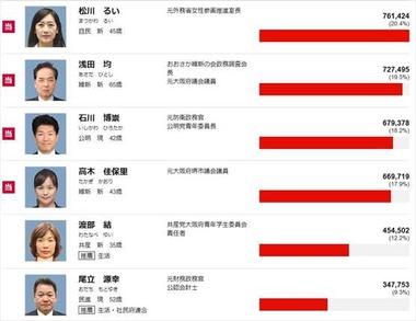 2016年 参議院選挙 大阪府の結果