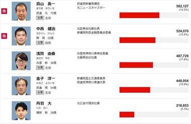 2016年 参議院選挙 神奈川県の結果