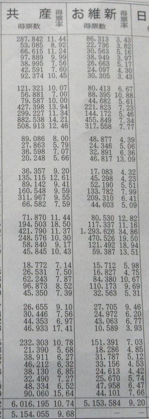 2016 参議院選挙 維新 比例票 得票率と得票数