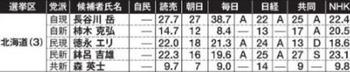 2016参院選 北海道 予想情勢当落