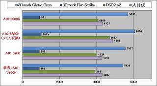 Richland3D性能グラフ